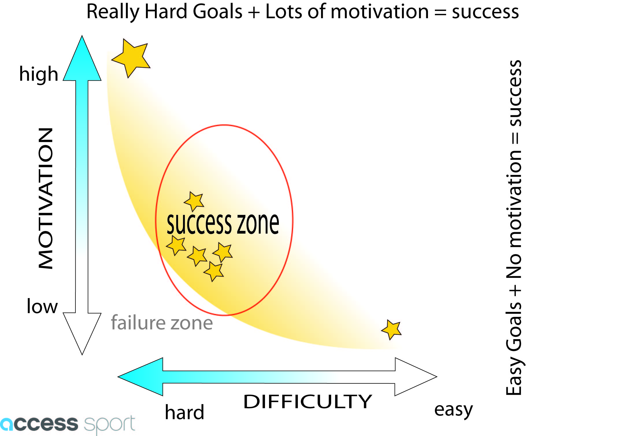 goal setting_motivation diagram